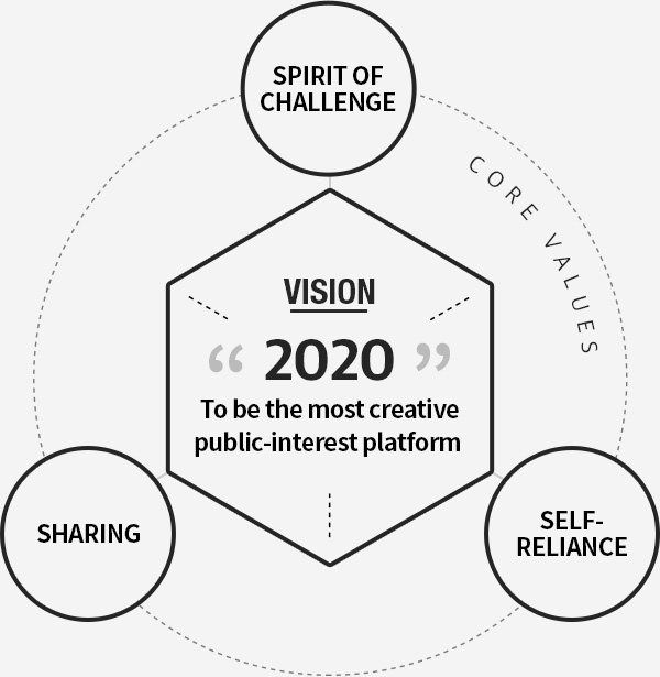 Spirit of Challenge CORE VALUES  Self-reliance Sharing VISON '2020' To be the most creativepublic-interest platform